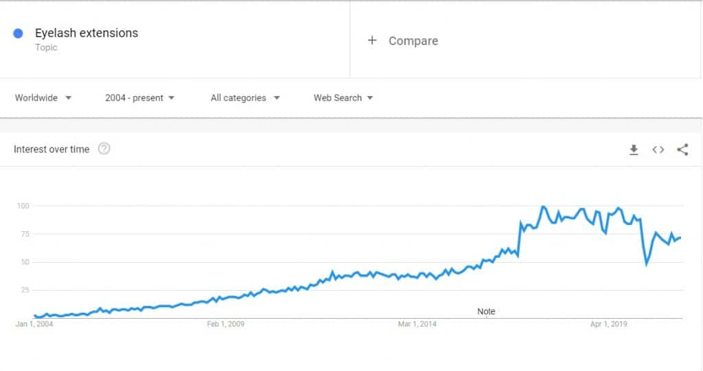 Are eyelash extensions a far or a trend? Google Trends graph from 2004 to today.